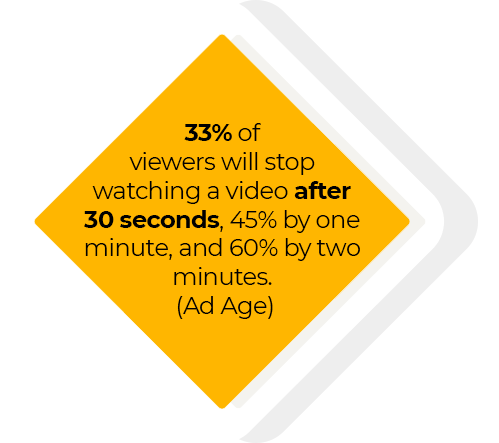 33% of viewers will stop watching a video after 30 seconds, 45% after one minute and 60% after two minutes (Ad Age)