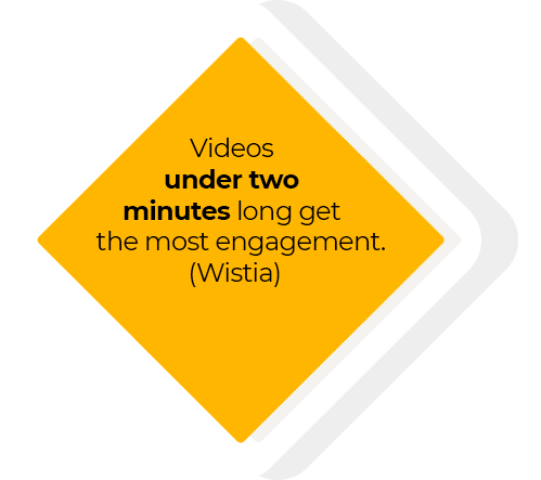 Videos under two minutes long get the most engagement (Wistia)