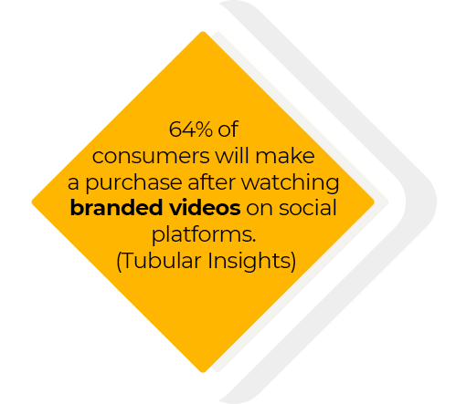 64% of consumers will make a purchase after watching branded videos on social platforms (Tubular Insights)