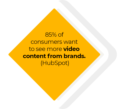 85% of consumers want to see more video content from brands. (HubSpot)