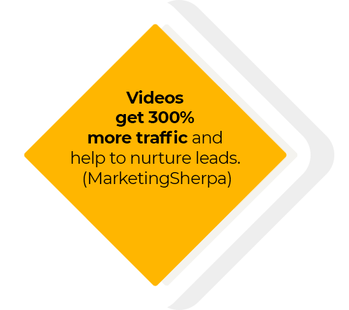 videos get 300% more traffic and help to nurture leads. (MarketingSherpa)