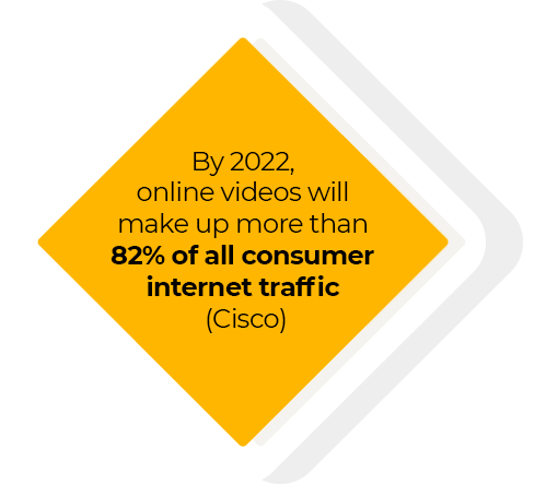 By 2022, online videos will make up more than 82% of all consumer internet traffic (Cisco)